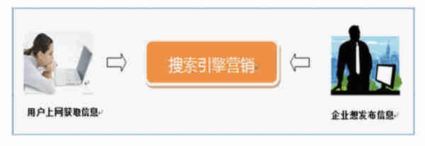 揭秘大型网站seo规划排名思路